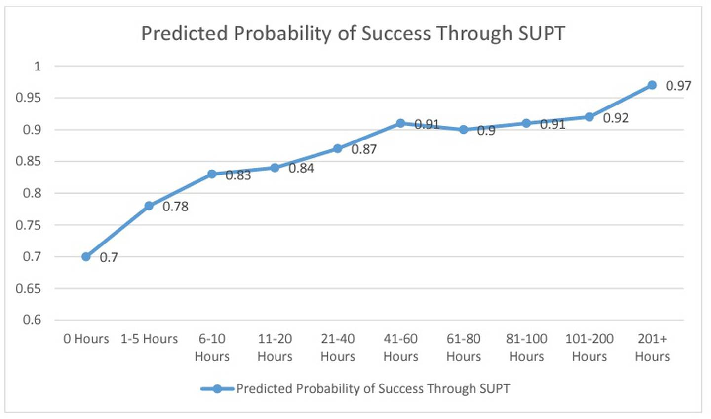 An Air Force analysis found that the predicted probability of success a a pilot increases substantially from 0 hours to 41-60 hours of prior experience in a cockpit, but relatively plateaus as hours continue to accumulate. Forty-one to 60 hours of FAA-approved flight hours is the range typically required for a private pilot's license. (Air Force chart)